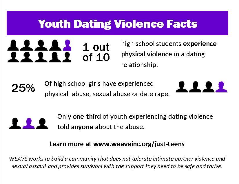 effects of dating violence for adults In 50-60% of homes where there is physical violence against an adult, there also exists physical violence intimate partner violence and teen dating violence.