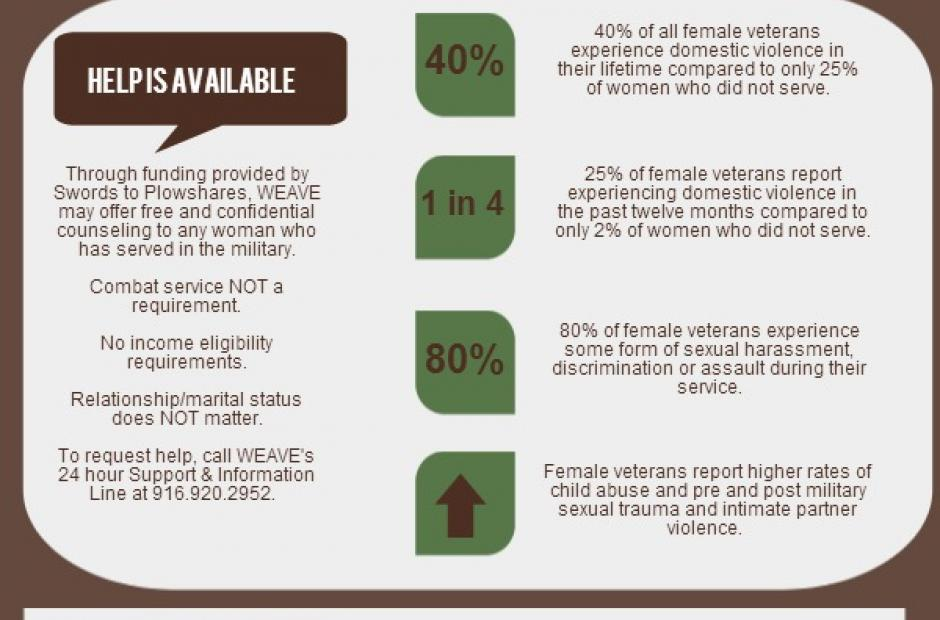 Image of Inter Personal Violence & Female Veterans